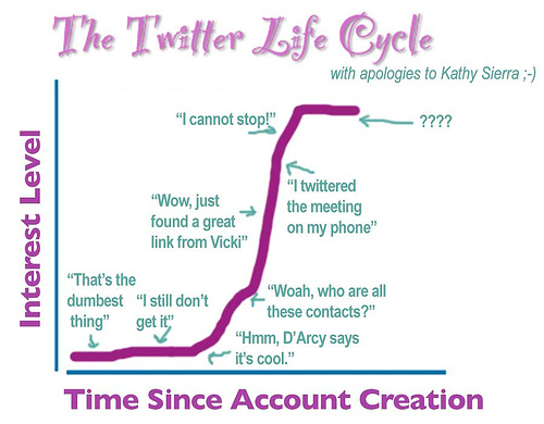 twitter cycle