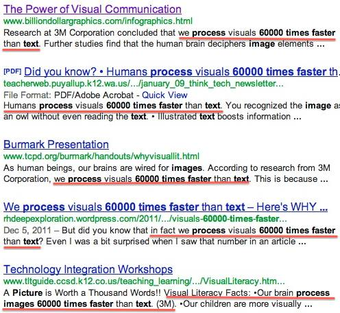 google search results for 'process visuals 60000 times faster than text'