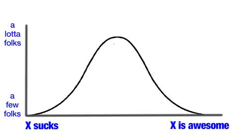 bell-curve-n