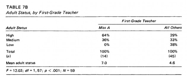 MIss A's students vs others, Table 7B from Pederson et al (1978)