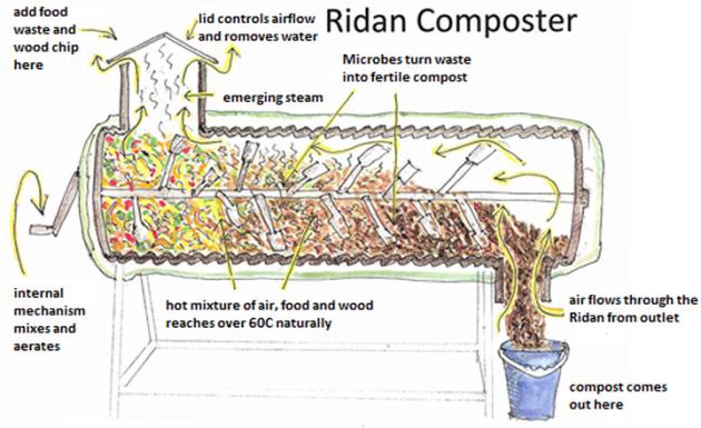 Ridan-composter-diagram-B