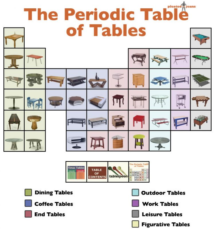The Periodic Table of Stupid Periodic Tables