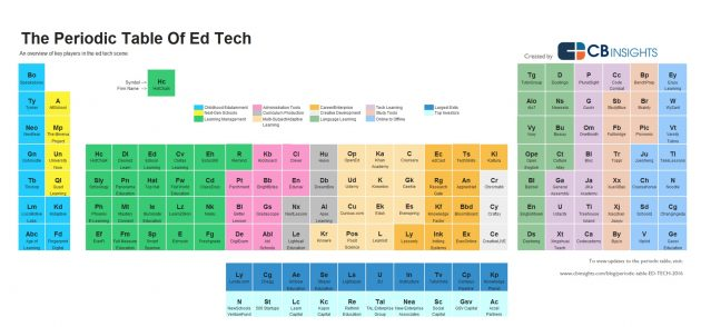 The periodic table of stupid periodic tables cogdogblog it looks so scienc y urtaz Images