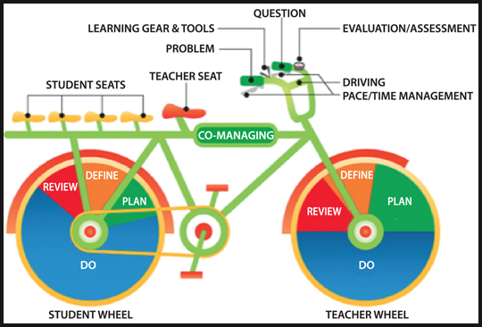 "The ""bicycle of education"""