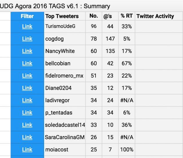 top-tweets