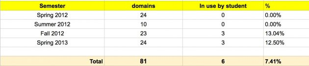domain-summary