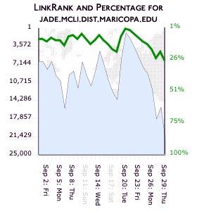 Site-Rank-Percentile