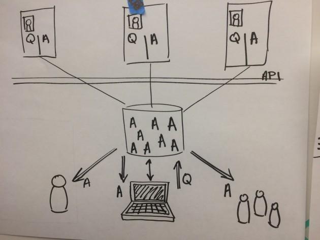 'API database visual object'