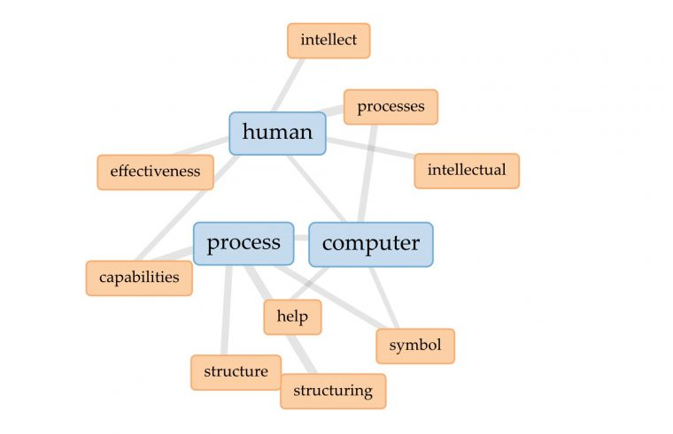 "A graph showing in blue boxes ""human"", ""process"", and ""computer"" connected to colocated words in orange like ""help"" ""symbol"" ""structure"""